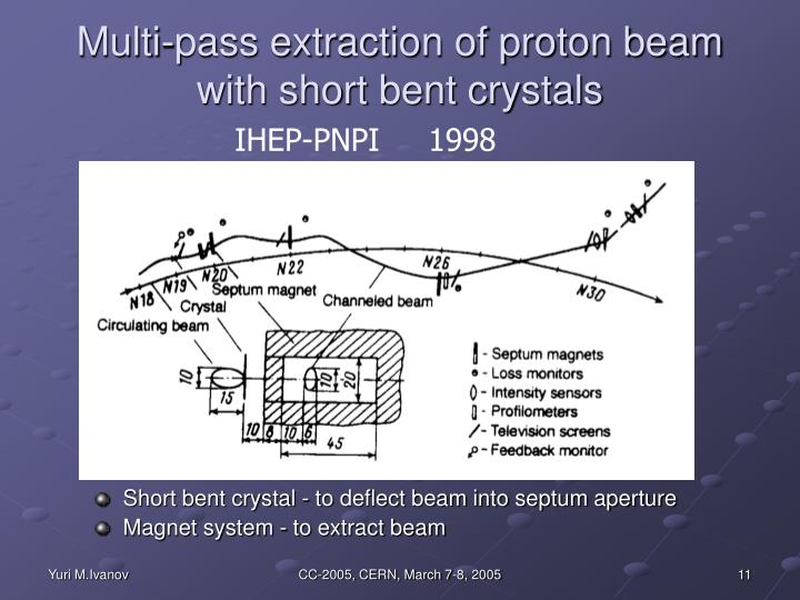 Multi-pass extraction of proton beam with short bent crystals
