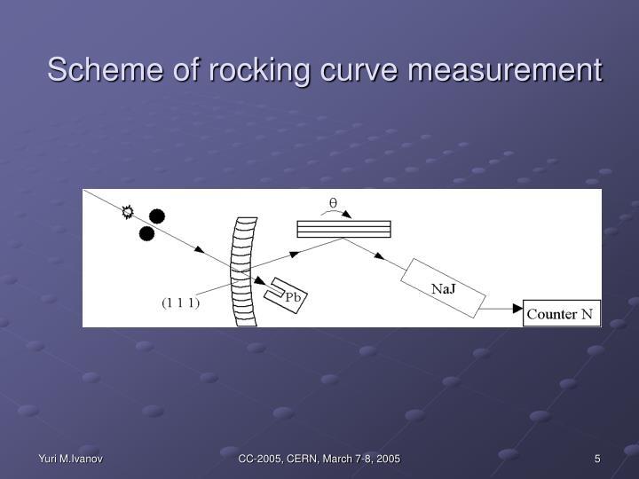 Scheme of rocking curve measurement