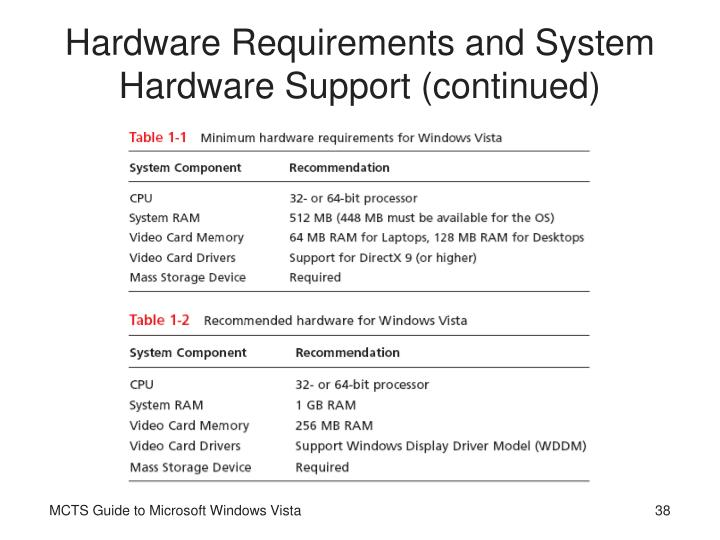 Hardware Requirements and System Hardware Support (continued)