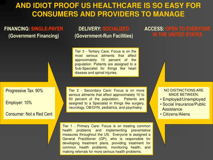 AND IDIOT PROOF US HEALTHCARE IS SO EASY FOR CONSUMERS AND PROVIDERS TO MANAGE