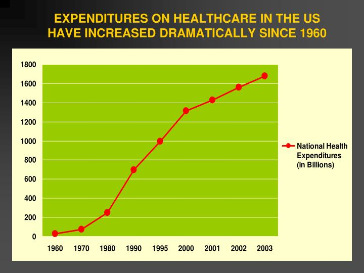 EXPENDITURES ON HEALTHCARE IN THE US