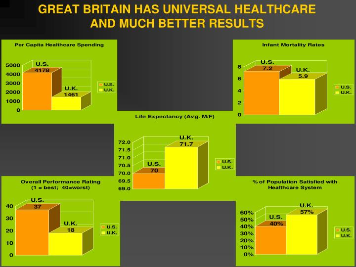 GREAT BRITAIN HAS UNIVERSAL HEALTHCARE