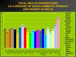 total health expenditures as a percent of gross domestic product are highest in the us