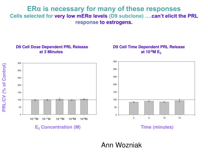 ERα is necessary for many of these responses