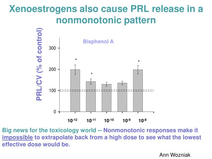 Xenoestrogens also cause PRL release in a nonmonotonic pattern