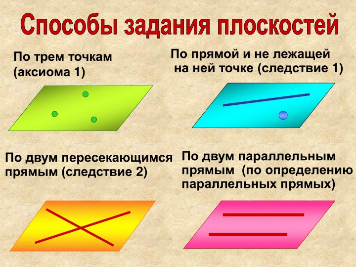 Способы задания плоскостей