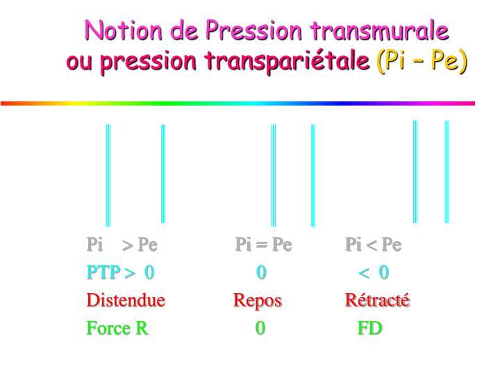 Notion de Pression transmurale