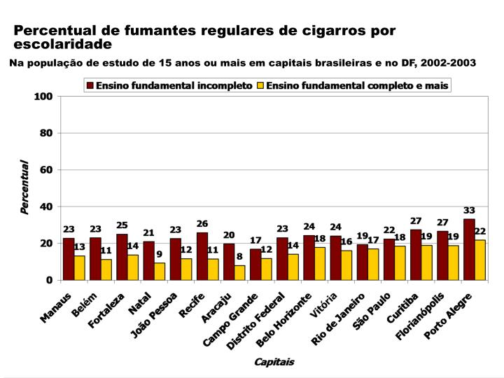 Percentual de fumantes regulares de cigarros por escolaridade