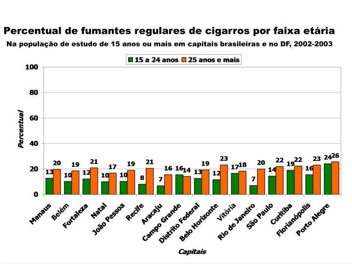 Percentual de fumantes regulares de cigarros por faixa etria