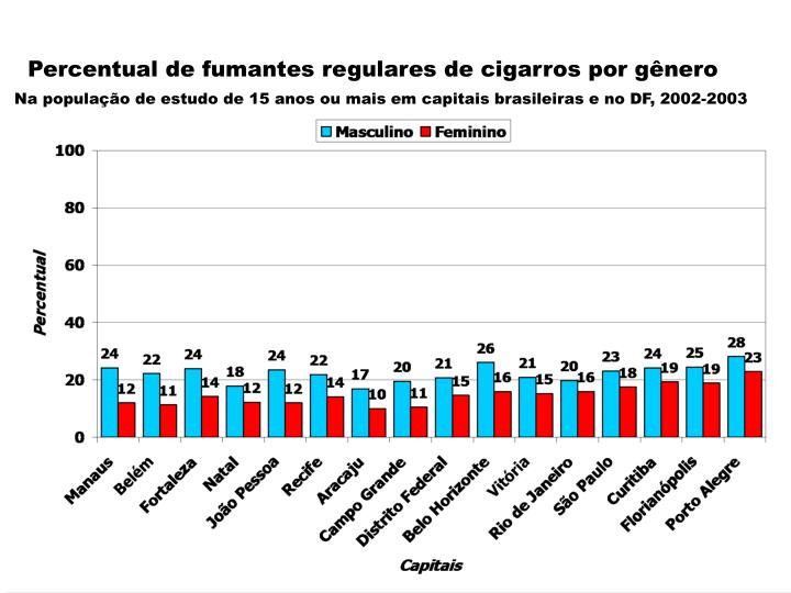 Percentual de fumantes regulares de cigarros por gnero