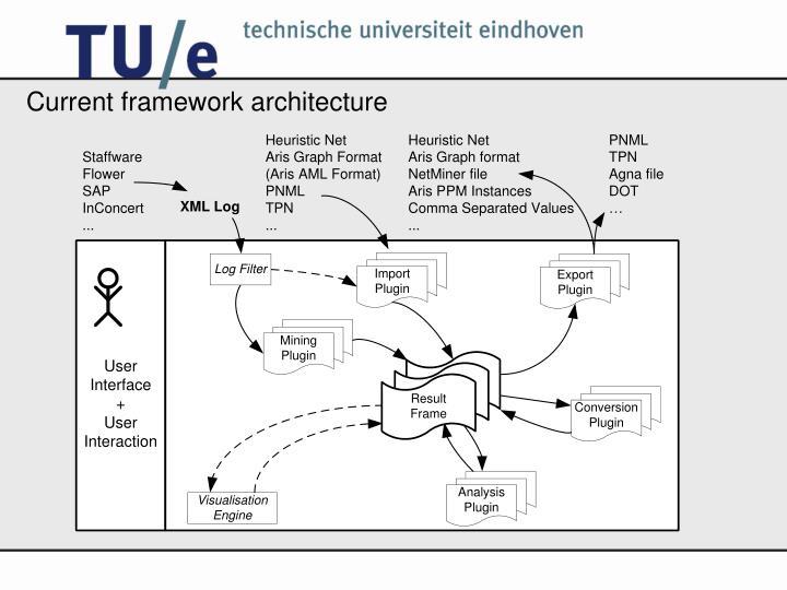 Current framework architecture