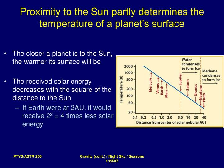The closer a planet is to the Sun, the warmer its surface will be