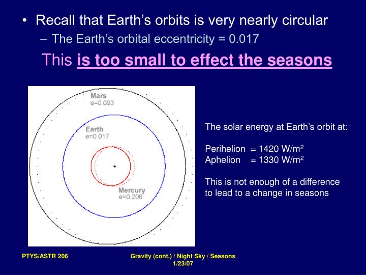 Recall that Earth's orbits is very nearly circular