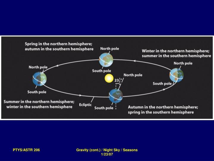 Gravity (cont.) / Night Sky / Seasons