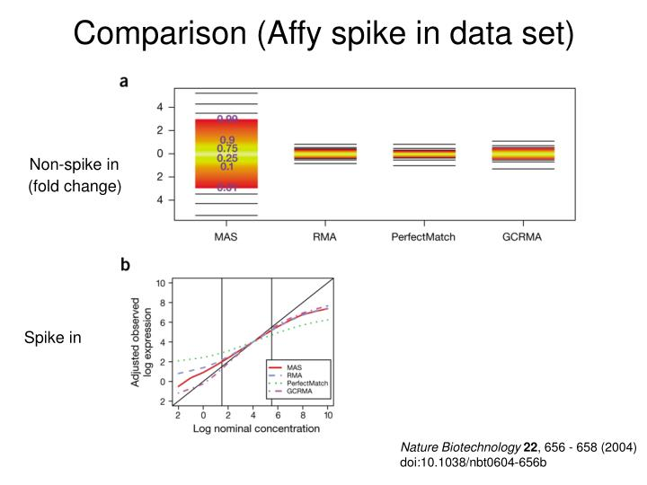 Comparison (Affy spike in data set)
