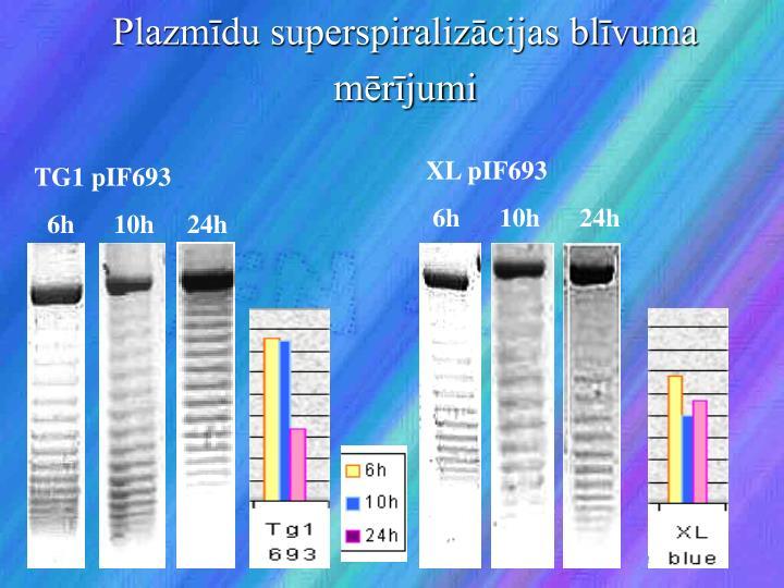 Plazmīdu superspiralizācijas blīvuma mērījumi