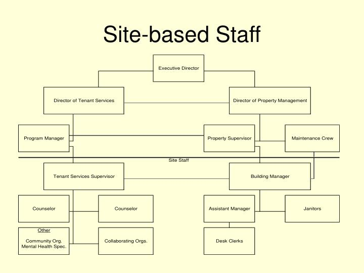 Site-based Staff