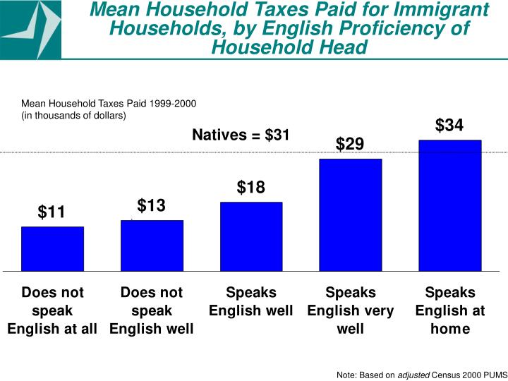Mean Household Taxes Paid for Immigrant Households, by English Proficiency of Household Head