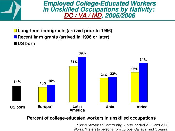 Employed College-Educated Workers