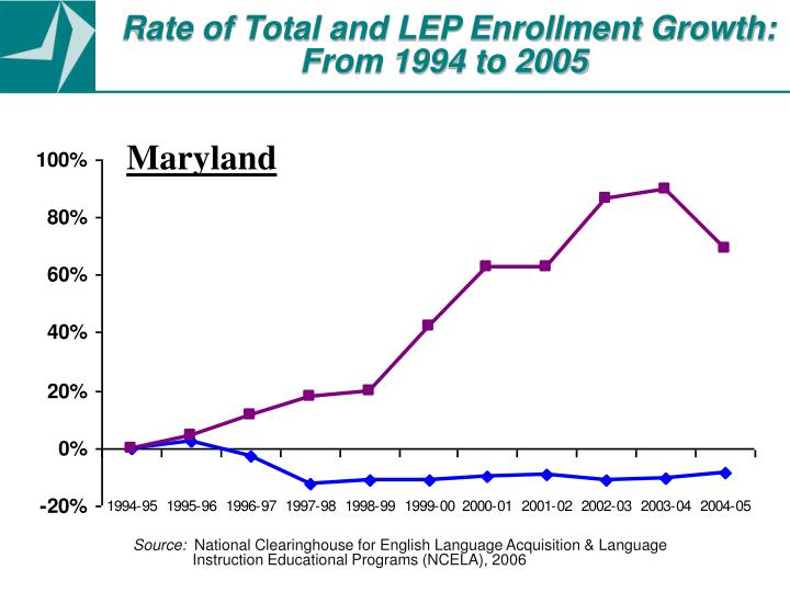 Rate of Total and LEP Enrollment Growth: