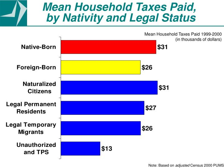Mean Household Taxes Paid,