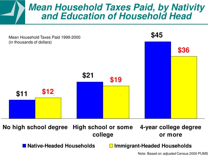 Mean Household Taxes Paid, by Nativity and Education of Household Head