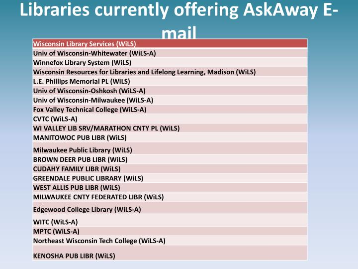 Libraries currently offering