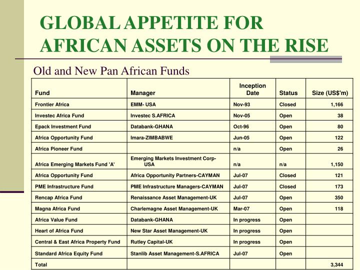 GLOBAL APPETITE FOR AFRICAN ASSETS ON THE RISE
