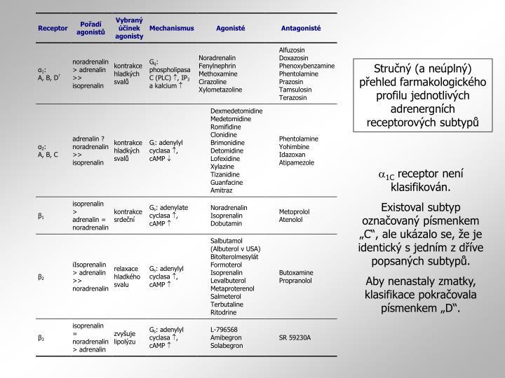 Stručný (a neúplný)  přehled farmakologického profilu jednotlivých adrenergních receptorových subtypů