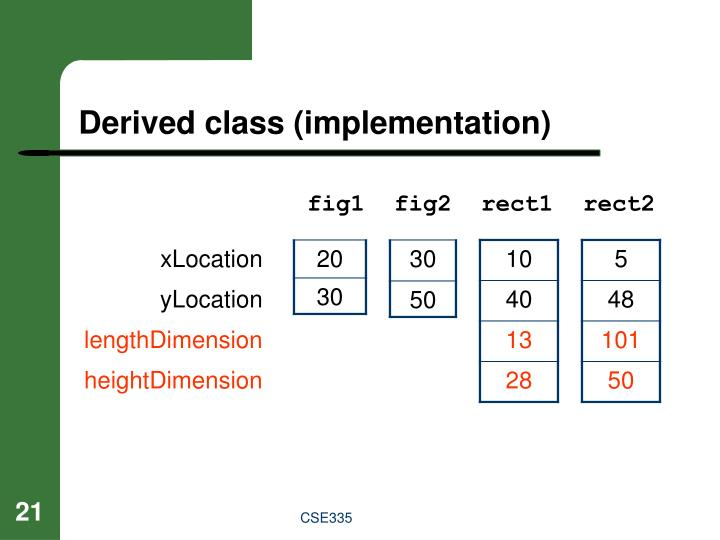 Derived class (implementation)
