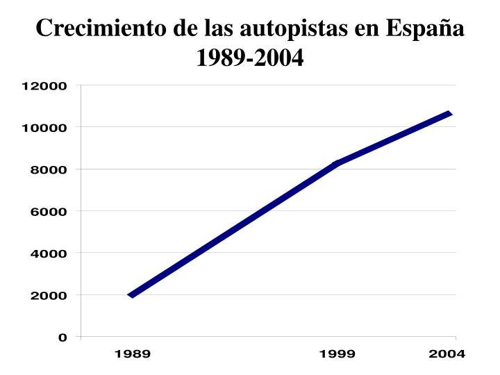 Crecimiento de las autopistas en España 1989-2004