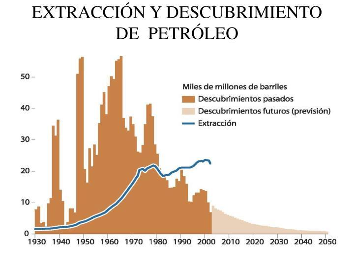 EXTRACCIÓN Y DESCUBRIMIENTO DE  PETRÓLEO