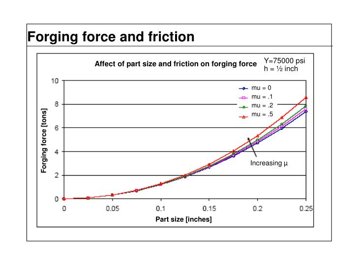 Forging force and friction
