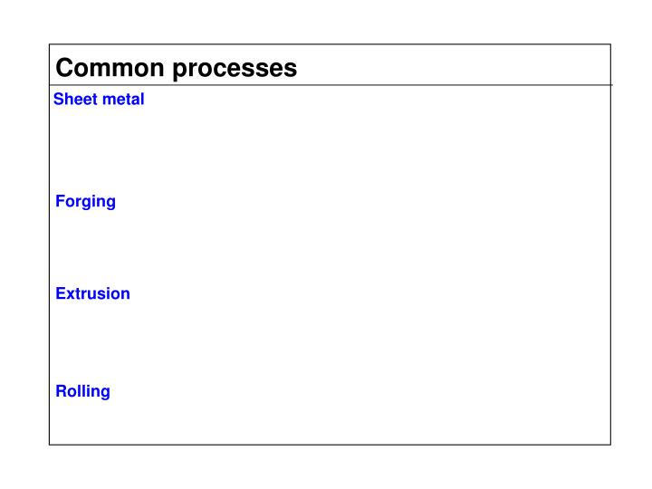 Common processes
