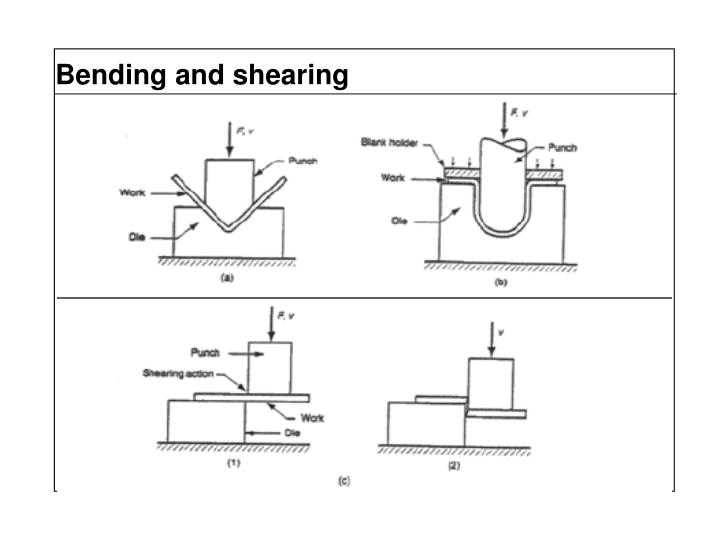 Bending and shearing