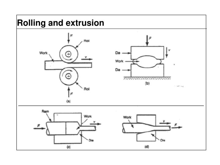Rolling and extrusion