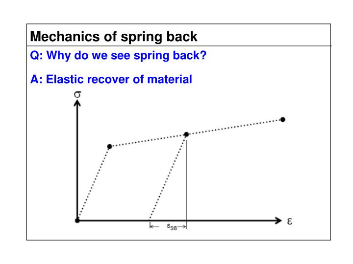 Mechanics of spring back