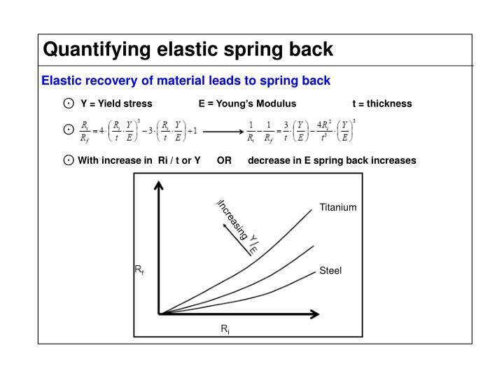 Quantifying elastic spring back