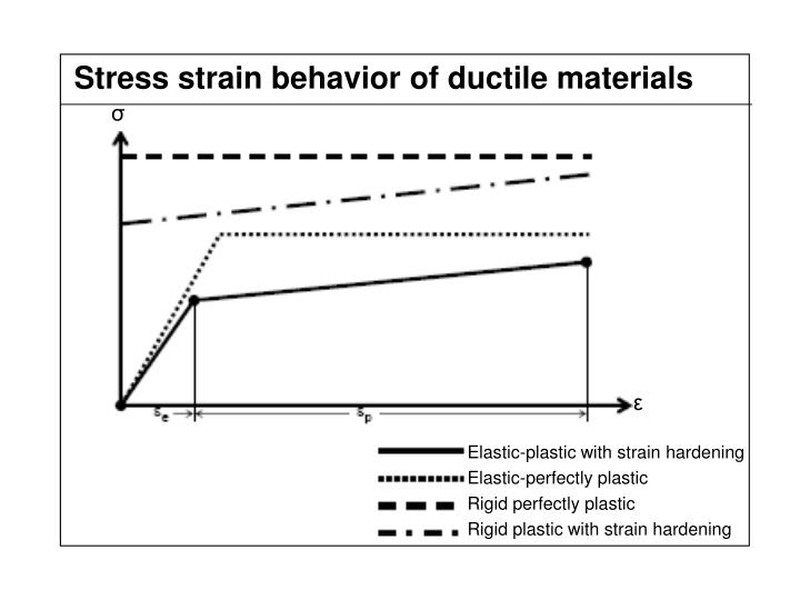 Stress strain behavior of ductile materials
