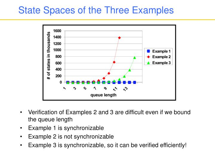 State Spaces of the Three Examples