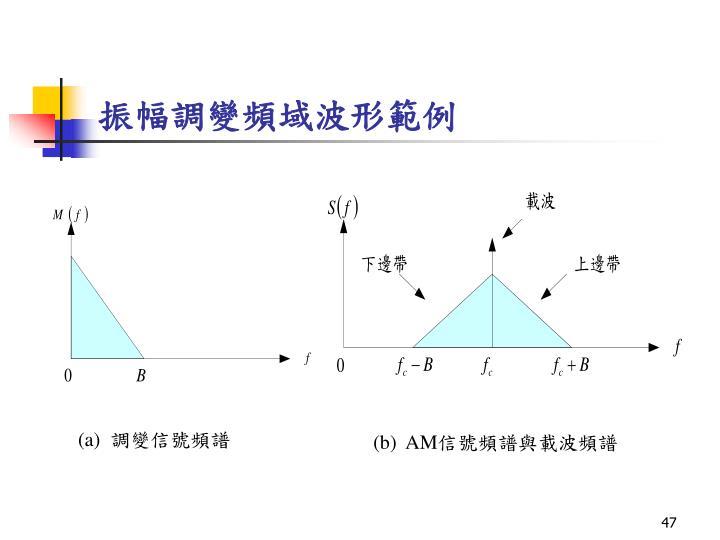 振幅調變頻域波形範例