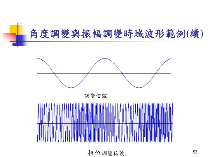 角度調變與振幅調變時域波形範例