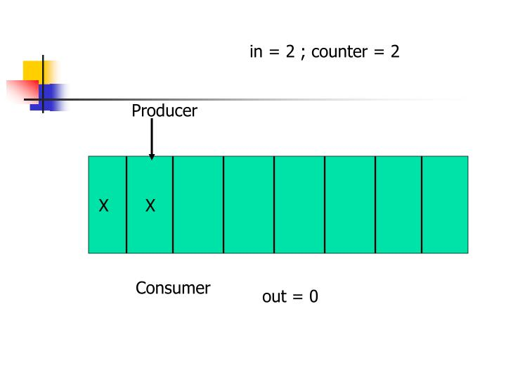 in = 2 ; counter = 2