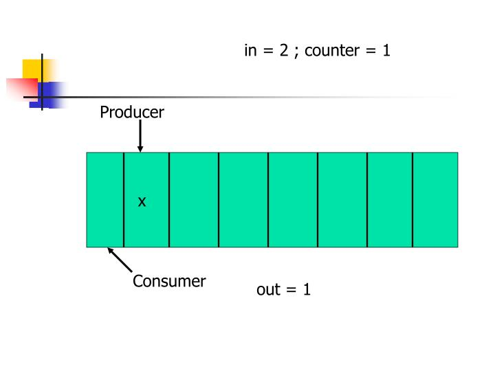 in = 2 ; counter = 1