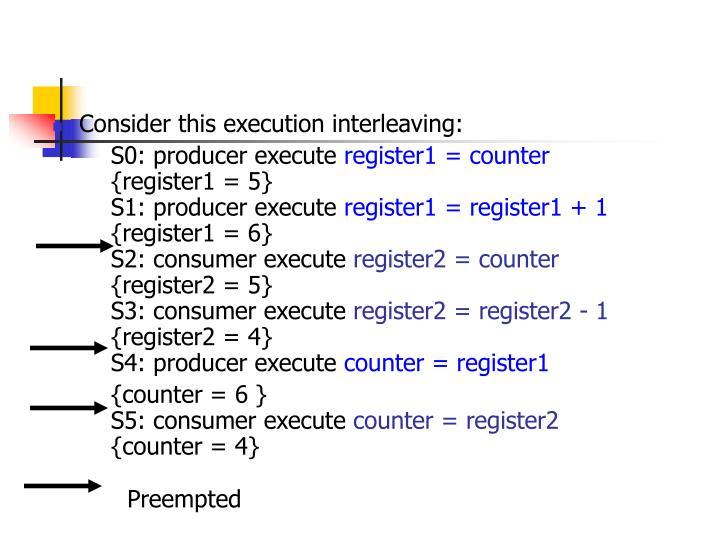 Consider this execution interleaving: