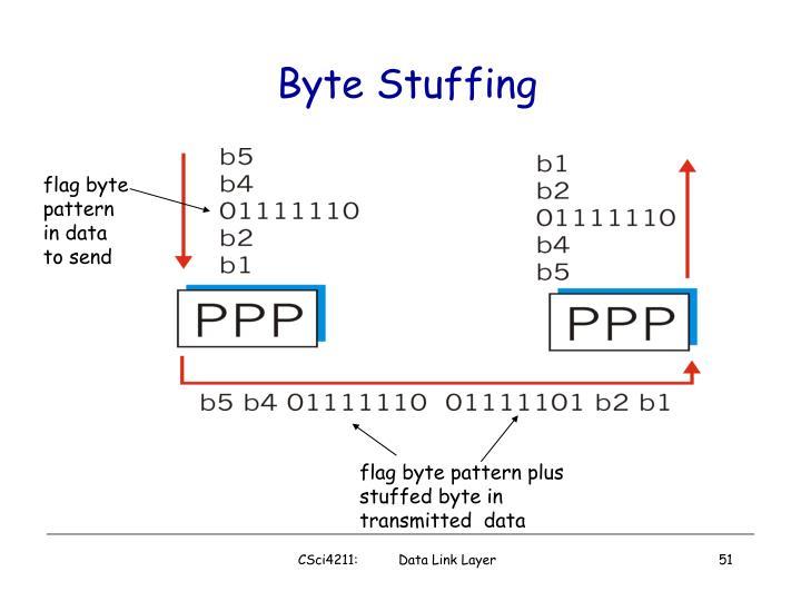 Byte Stuffing