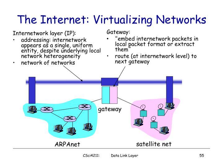 Internetwork layer (IP):