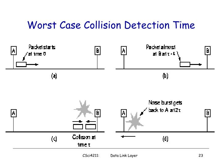 Worst Case Collision Detection Time