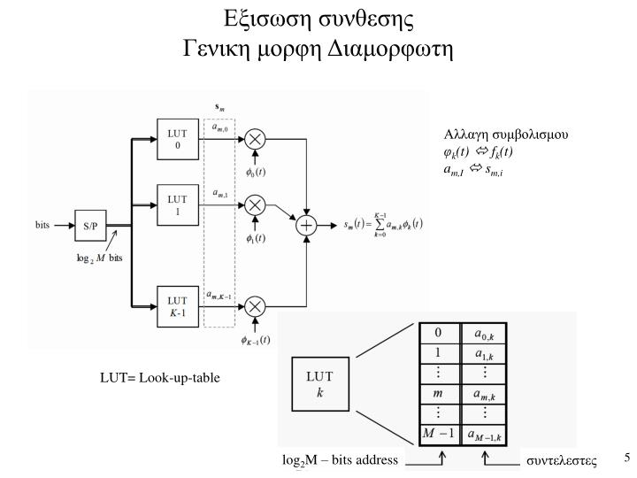 Εξισωση συνθεσης