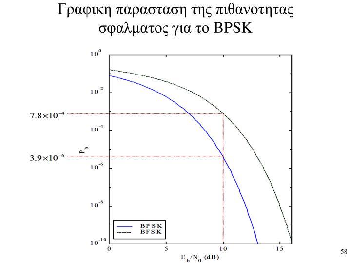 Γραφικη παρασταση της πιθανοτητας σφαλματος για το